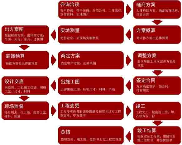 施工流程-资讯中心-江苏省佳美建筑装饰工程有限公司
